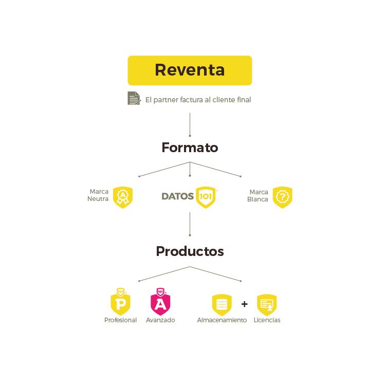 logos-productos-R1-Reventa